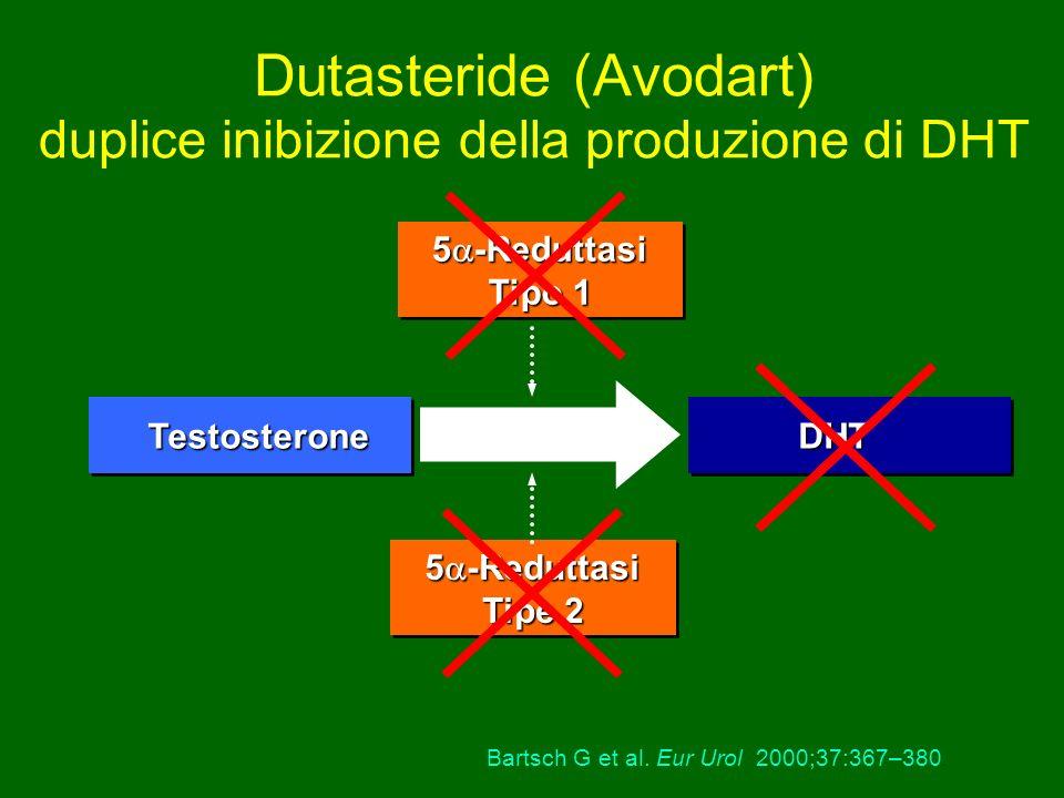 Bartsch G et al. Eur Urol 2000;37:367–380. Testosterone 5 -Reduttasi Tipo 1 5 -Reduttasi Tipe 2 Dutasteride (Avodart) duplice inibizione della produzi