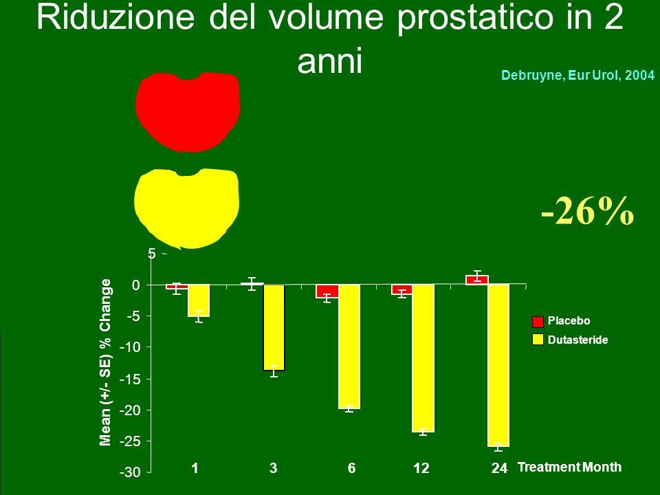 Riduzione del volume prostatico in 2 anni -30 -25 -20 -15 -10 -5 0 5 Treatment Month Mean (+/- SE) % Change 1 3 6 12 24 Debruyne, Eur Urol, 2004 Place