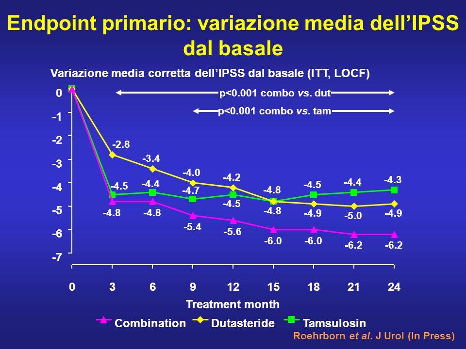 Endpoint primario: variazione media dellIPSS dal basale Roehrborn et al. J Urol (In Press) -7 -6 -5 -4 -3 -2 0 03691215182124 Treatment month Variazio