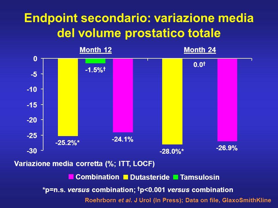 Endpoint secondario: variazione media del volume prostatico totale Roehrborn et al. J Urol (In Press); Data on file, GlaxoSmithKline -1.5% 0.0 -24.1%