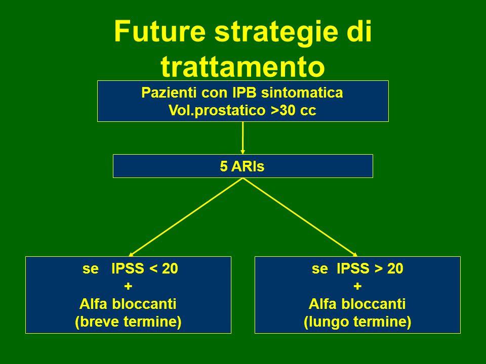 Future strategie di trattamento Pazienti con IPB sintomatica Vol.prostatico >30 cc 5 ARIs se IPSS < 20 + Alfa bloccanti (breve termine) se IPSS > 20 +