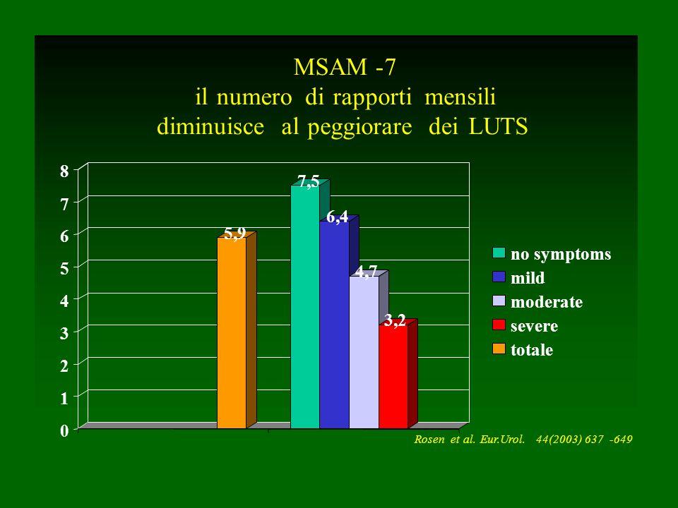 5,9 7,5 6,4 4,7 3,2 0 1 2 3 4 5 6 7 8 no symptoms mild moderate severe totale MSAM-7 ilnumerodirapportimensili diminuiscealpeggioraredeiLUTS Rosenetal