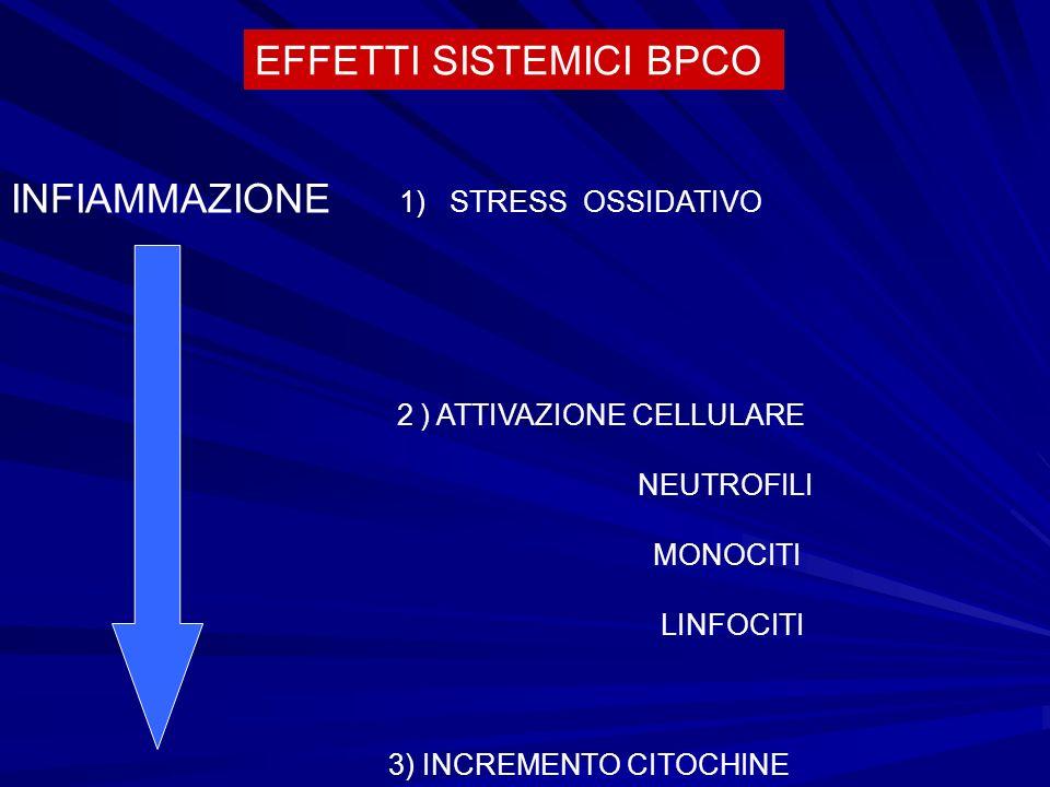 EFFETTI SISTEMICI BPCO INFIAMMAZIONE 1) STRESS OSSIDATIVO 2 ) ATTIVAZIONE CELLULARE NEUTROFILI MONOCITI LINFOCITI 3) INCREMENTO CITOCHINE