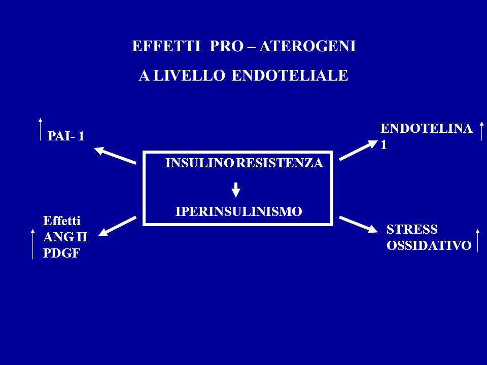 EFFETTI PRO – ATEROGENI A LIVELLO ENDOTELIALE INSULINO RESISTENZA IPERINSULINISMO PAI- 1 Effetti ANG II PDGF ENDOTELINA 1 STRESS OSSIDATIVO