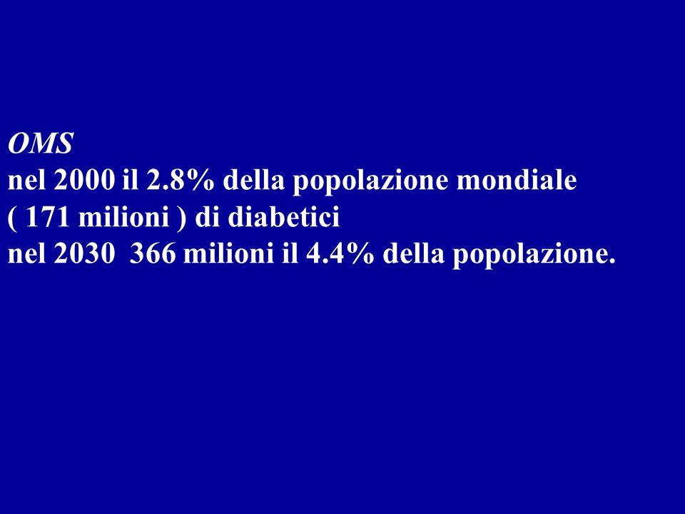 OMS nel 2000 il 2.8% della popolazione mondiale ( 171 milioni ) di diabetici nel 2030 366 milioni il 4.4% della popolazione.