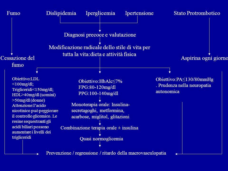 FumoDislipidemia Iperglicemia Ipertensione Stato Protrombotico Diagnosi precoce e valutazione Modificazione radicale dello stile di vita per tutta la