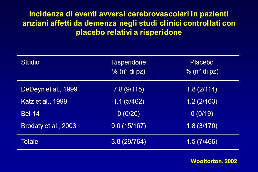 Incidenza di eventi avversi cerebrovascolari in pazienti anziani affetti da demenza negli studi clinici controllati con placebo relativi a risperidone StudioRisperidone % (n° di pz) Placebo % (n° di pz) DeDeyn et al., 1999 Katz et al., 1999 Bel-14 Brodaty et al., 2003 7.8 (9/115) 1.1 (5/462) 0 (0/20) 9.0 (15/167) 1.8 (2/114) 1.2 (2/163) 0 (0/19) 1.8 (3/170) Totale3.8 (29/764)1.5 (7/466) Wooltorton, 2002