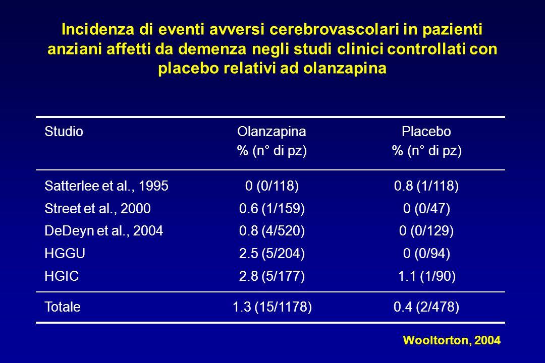 Incidenza di eventi avversi cerebrovascolari in pazienti anziani affetti da demenza negli studi clinici controllati con placebo relativi ad olanzapina StudioOlanzapina % (n° di pz) Placebo % (n° di pz) Satterlee et al., 1995 Street et al., 2000 DeDeyn et al., 2004 HGGU HGIC 0 (0/118) 0.6 (1/159) 0.8 (4/520) 2.5 (5/204) 2.8 (5/177) 0.8 (1/118) 0 (0/47) 0 (0/129) 0 (0/94) 1.1 (1/90) Totale1.3 (15/1178)0.4 (2/478) Wooltorton, 2004