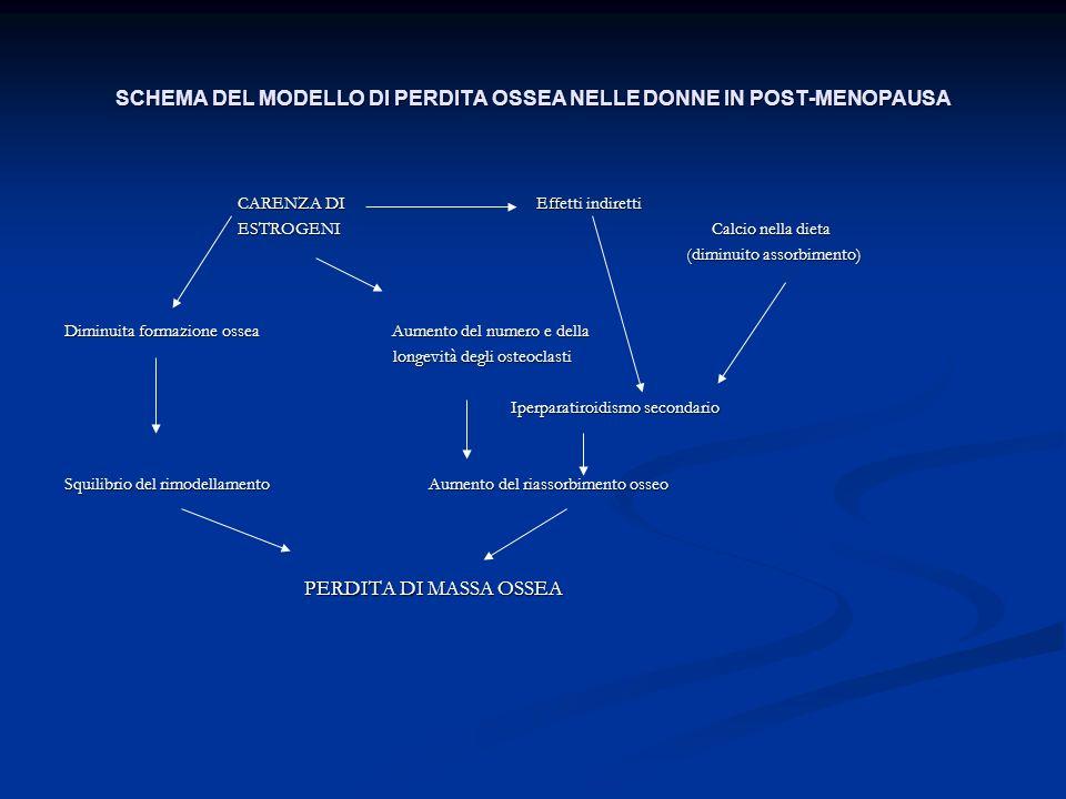 SCHEMA DEL MODELLO DI PERDITA OSSEA NELLE DONNE IN POST-MENOPAUSA CARENZA DI Effetti indiretti CARENZA DI Effetti indiretti ESTROGENI Calcio nella die