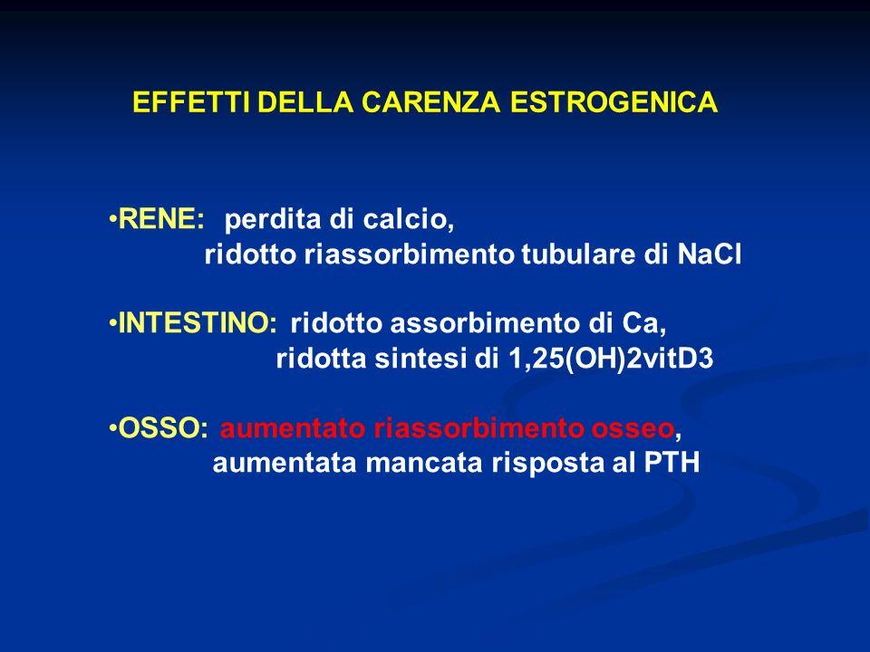 EFFETTI DELLA CARENZA ESTROGENICA RENE: perdita di calcio, ridotto riassorbimento tubulare di NaCl INTESTINO: ridotto assorbimento di Ca, ridotta sint