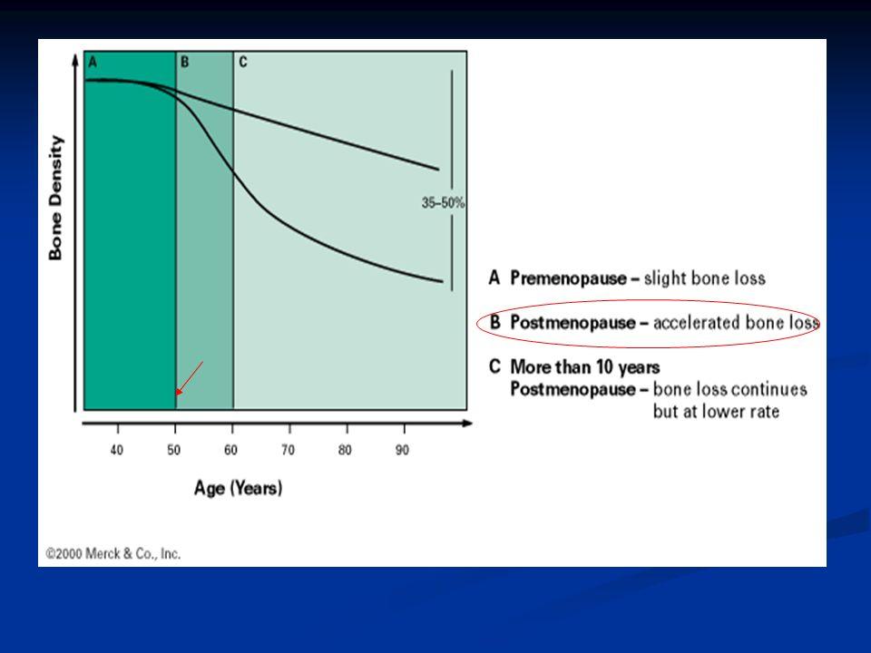OSTEOPOROSI POSTMENOPAUSALE 51510252040353030656055504570 Età (anni) Massa ossea J Bone Miner Res 1994; 9: 1137-1141 UomoDonna Raggiungimento del picco di massa ossea Perdita di massa ossea menopausa Da Fabiani, 2002