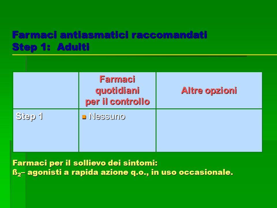 Farmaci antiasmatici raccomandati Step 1: Adulti Farmaci quotidiani per il controllo Altre opzioni Step 1 Nessuno Nessuno Farmaci per il sollievo dei