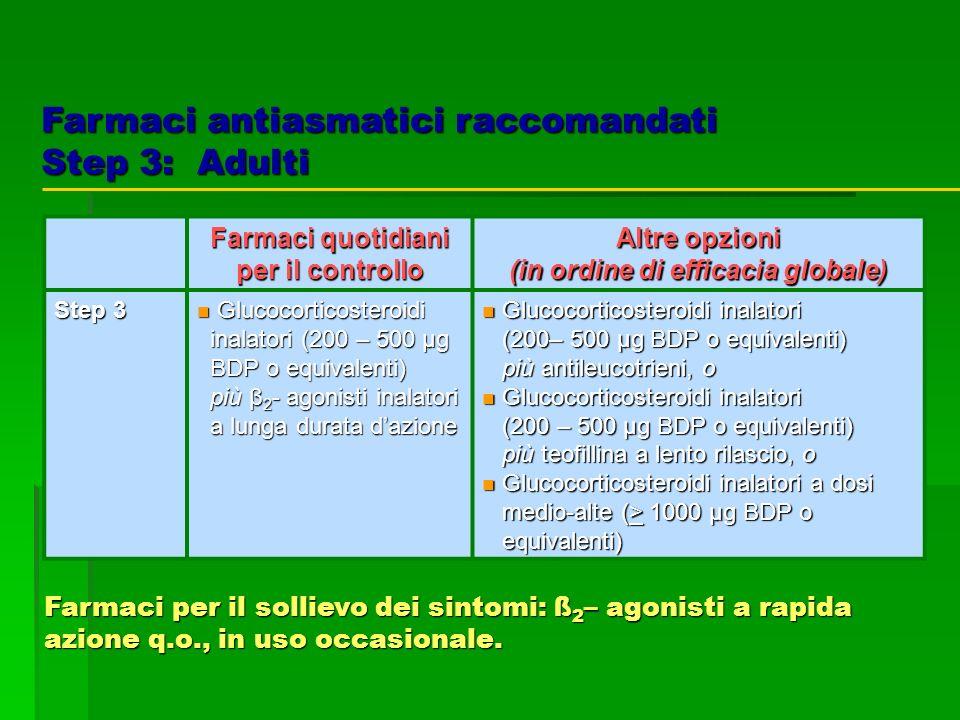 Farmaci quotidiani per il controllo Altre opzioni (in ordine di efficacia globale) Step 3 Glucocorticosteroidi Glucocorticosteroidi inalatori (200 – 5