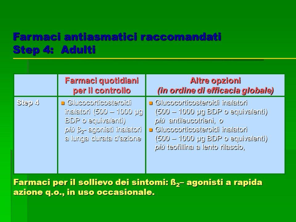 Farmaci quotidiani per il controllo Altre opzioni (in ordine di efficacia globale) Step 4 Glucocorticosteroidi Glucocorticosteroidi inalatori (500 – 1