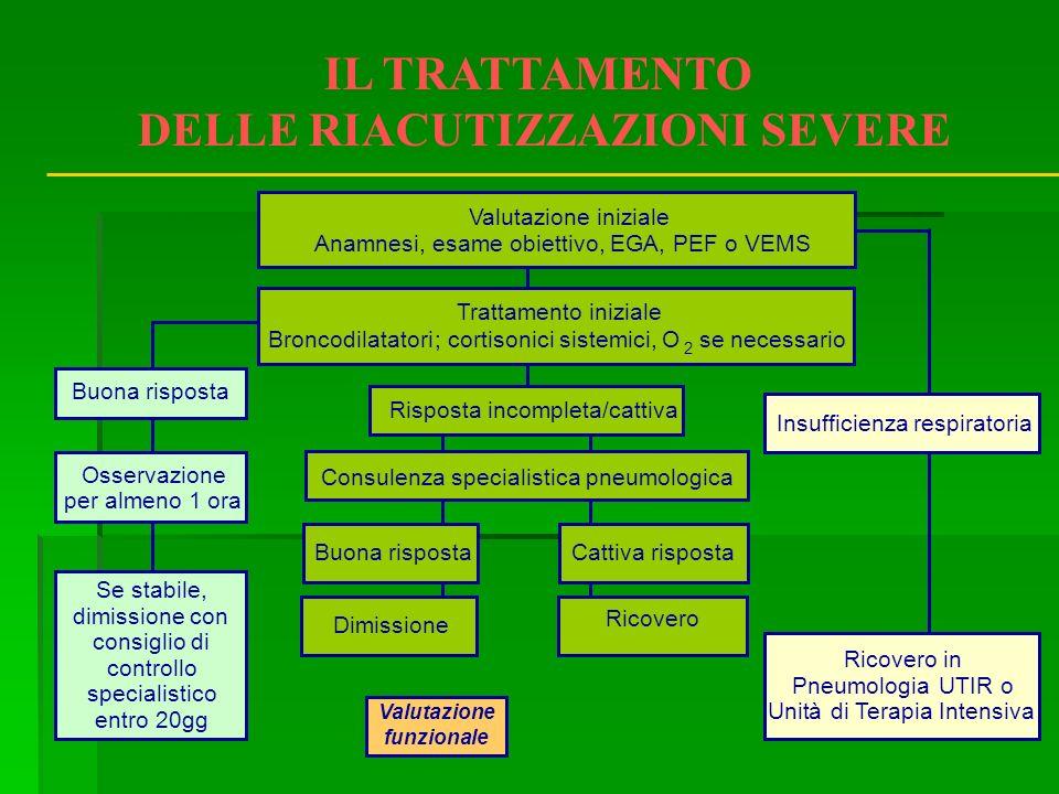 2 à Se stabile, dimissione con consiglio di controllo specialistico entro 20gg Trattamento iniziale Broncodilatatori; cortisonici sistemici, Ose neces
