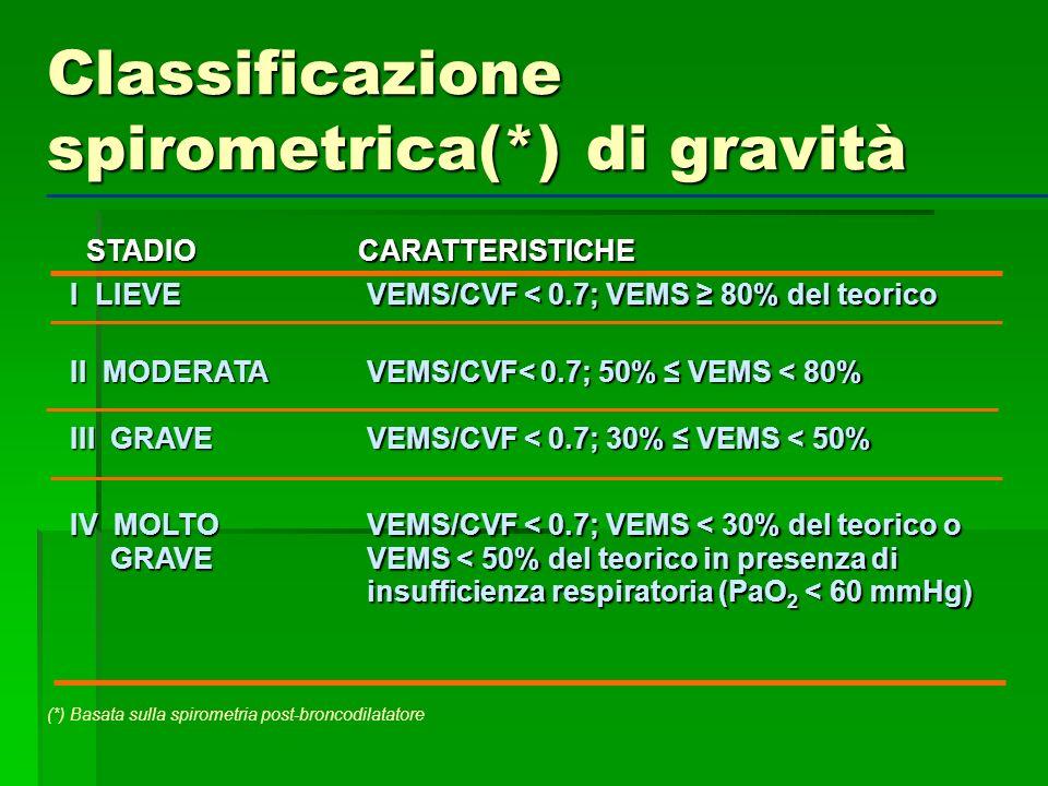 STADIO STADIO CARATTERISTICHE CARATTERISTICHE I LIEVE VEMS/CVF < 0.7; VEMS 80% del teorico VEMS/CVF < 0.7; VEMS 80% del teorico II MODERATA III GRAVE