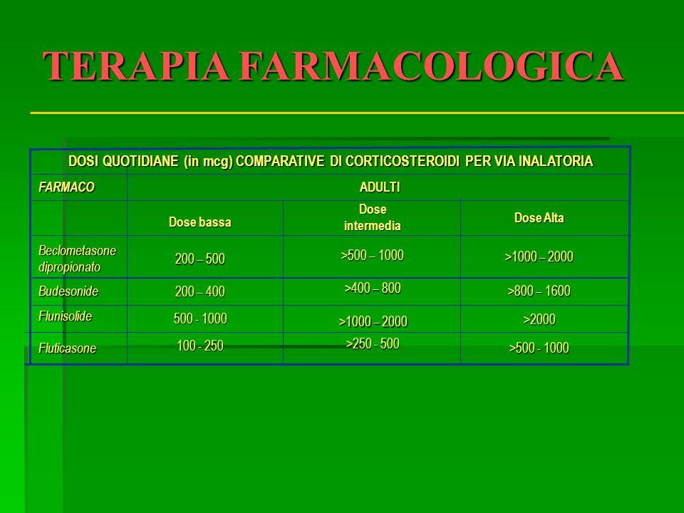 Fluticasone Flunisolide Budesonide Beclometasone dipropionato >500 - 1000 >2000 >800 – 1600 >1000 – 2000 Dose Alta >250 - 500 >400 – 800 >500 – 1000 D