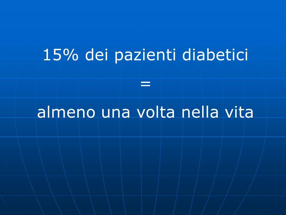 15% dei pazienti diabetici = almeno una volta nella vita