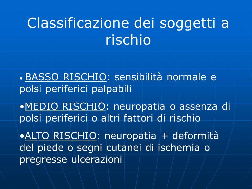 Classificazione dei soggetti a rischio BASSO RISCHIO: sensibilità normale e polsi periferici palpabili MEDIO RISCHIO: neuropatia o assenza di polsi pe