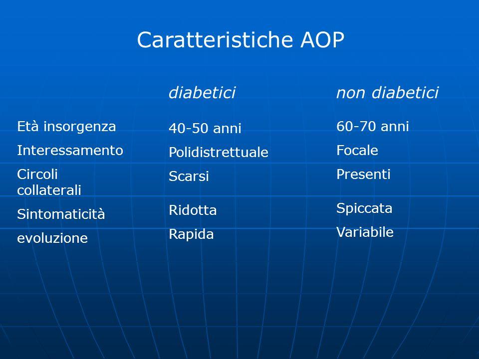 Caratteristiche AOP diabeticinon diabetici Età insorgenza Interessamento Circoli collaterali Sintomaticità evoluzione 40-50 anni Polidistrettuale Scar