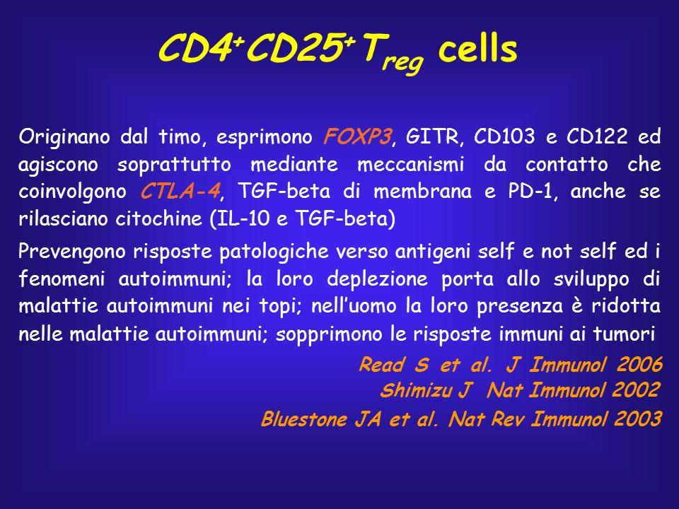 CD4 + CD25 + T reg cells Originano dal timo, esprimono FOXP3, GITR, CD103 e CD122 ed agiscono soprattutto mediante meccanismi da contatto che coinvolg