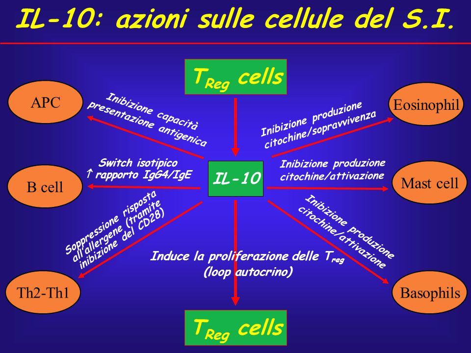 B cell APC Th2-Th1 Mast cell Eosinophil IL-10 T Reg cells Inibizione produzione citochine/sopravvivenza Inibizione produzione citochine/attivazione In