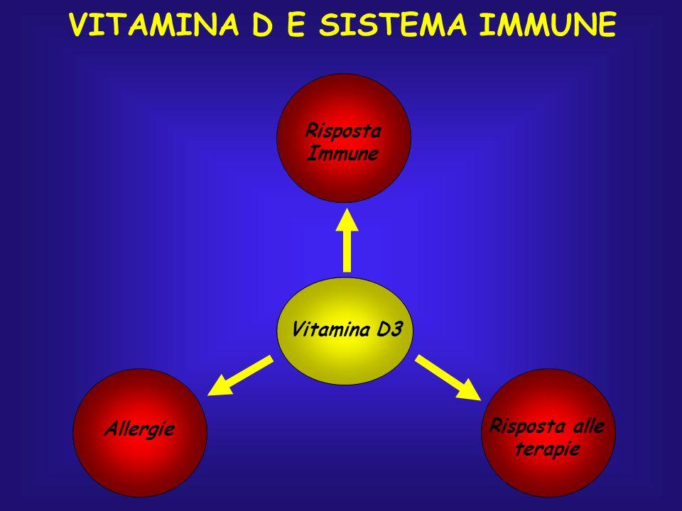 Vitamina D3 Risposta Immune Allergie Risposta alle terapie VITAMINA D E SISTEMA IMMUNE