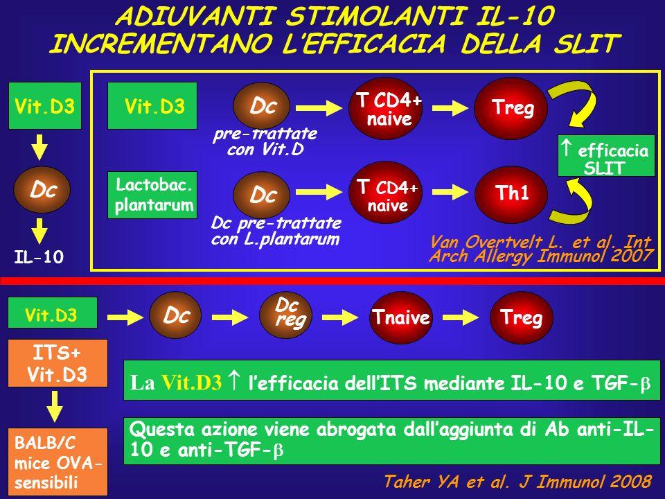 pre-trattate con Vit.D ADIUVANTI STIMOLANTI IL-10 INCREMENTANO LEFFICACIA DELLA SLIT Van Overtvelt L. et al. Int Arch Allergy Immunol 2007 Vit.D3 Lact