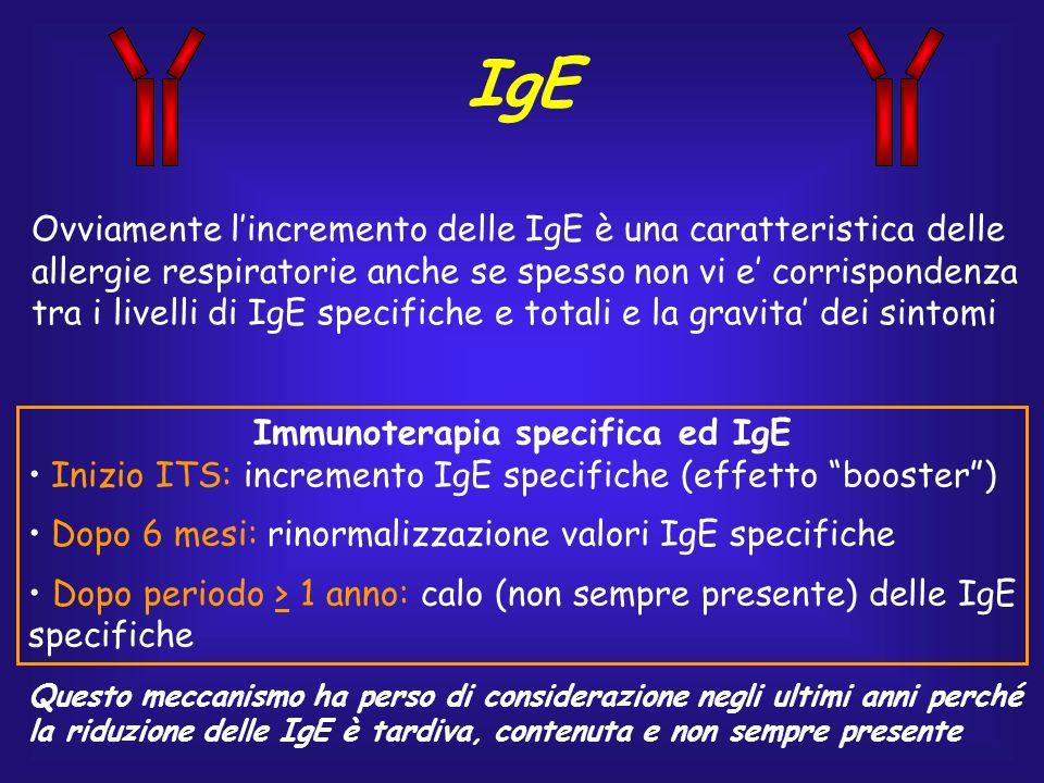 IgE Immunoterapia specifica ed IgE Inizio ITS: incremento IgE specifiche (effetto booster) Dopo 6 mesi: rinormalizzazione valori IgE specifiche Dopo p