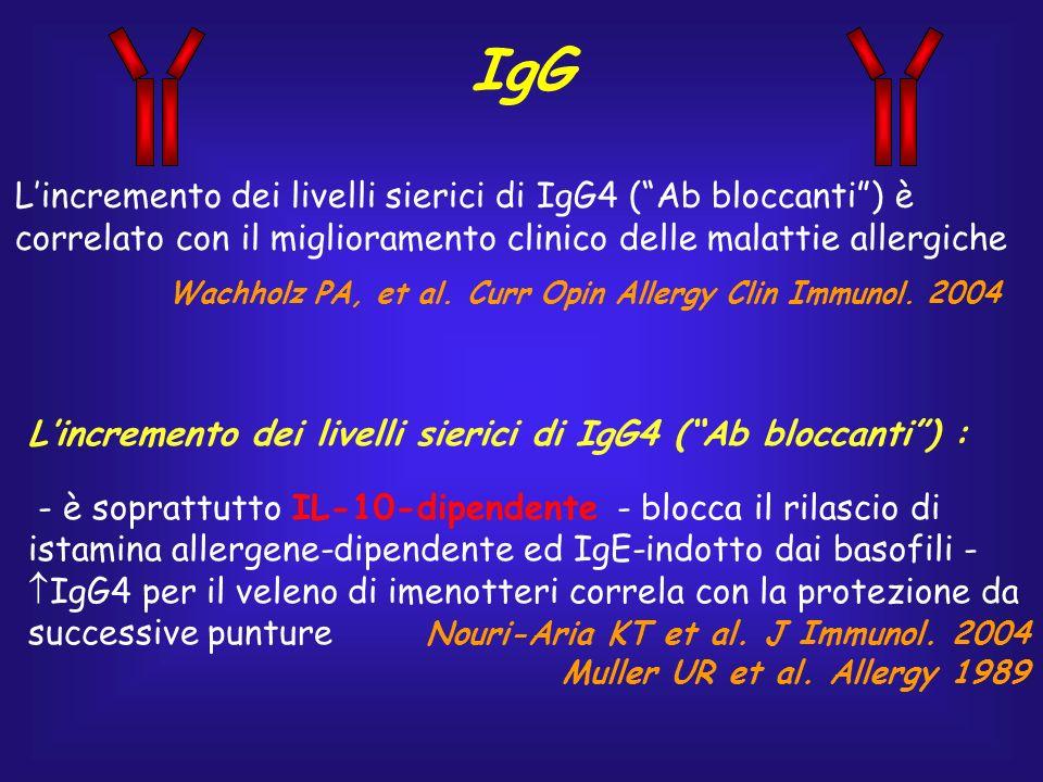 IgA Nei soggetti sani la risposta immune a Der p1 provoca lincremento dei livelli di IgA specifiche (insieme alle IgG4 e meno alle IgG1) Ciò non avviene nei soggetti allergici e il TGF-beta ad indurre la produzione di IgA (prodotto soprattutto dalle cosiddette cellule Th3) Jutel M et al.