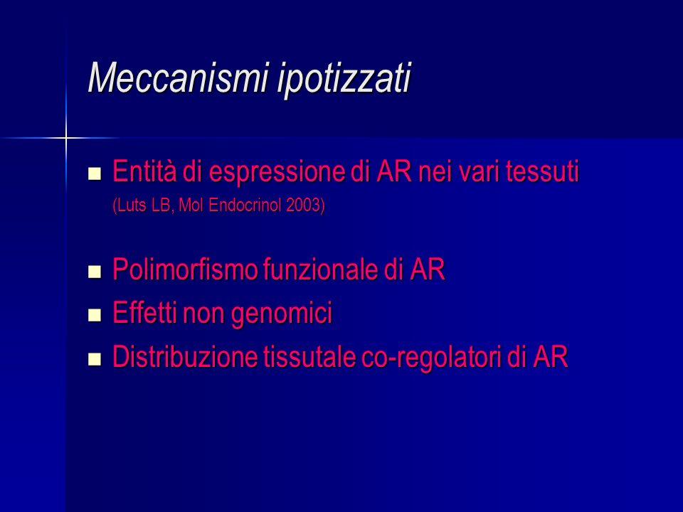 Meccanismi ipotizzati Entità di espressione di AR nei vari tessuti Entità di espressione di AR nei vari tessuti (Luts LB, Mol Endocrinol 2003) (Luts LB, Mol Endocrinol 2003) Polimorfismo funzionale di AR Polimorfismo funzionale di AR Effetti non genomici Effetti non genomici Distribuzione tissutale co-regolatori di AR Distribuzione tissutale co-regolatori di AR