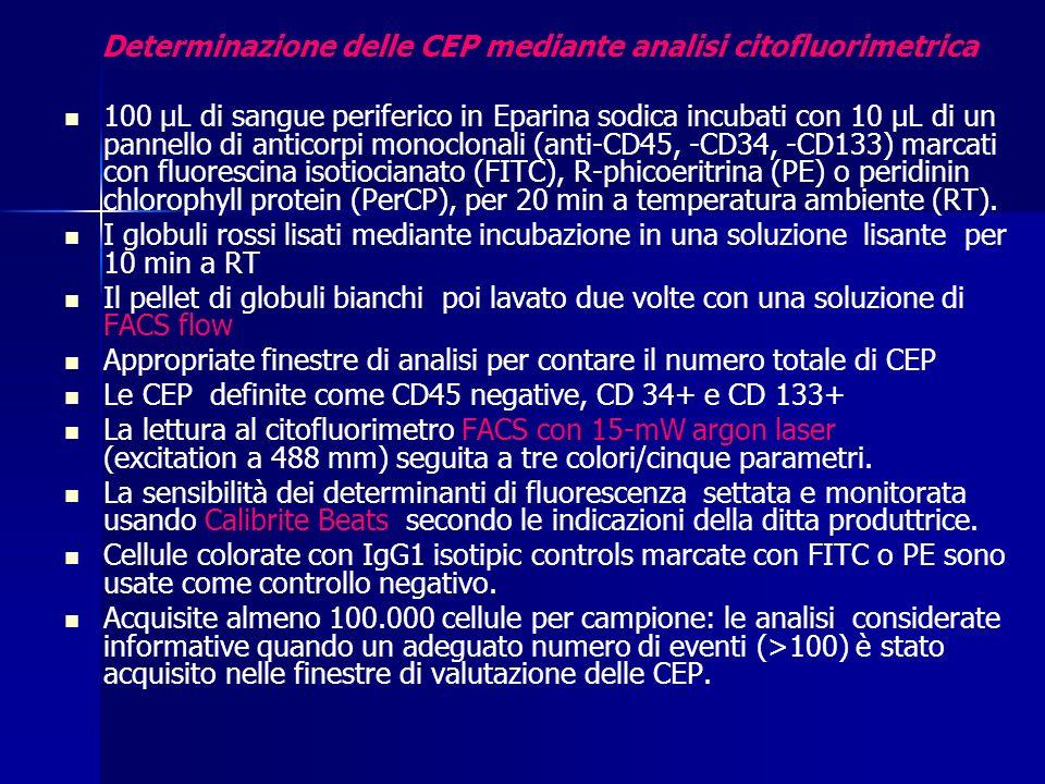 Determinazione delle CEP mediante analisi citofluorimetrica 100 μL di sangue periferico in Eparina sodica incubati con 10 μL di un pannello di anticorpi monoclonali (anti-CD45, -CD34, -CD133) marcati con fluorescina isotiocianato (FITC), R-phicoeritrina (PE) o peridinin chlorophyll protein (PerCP), per 20 min a temperatura ambiente (RT).