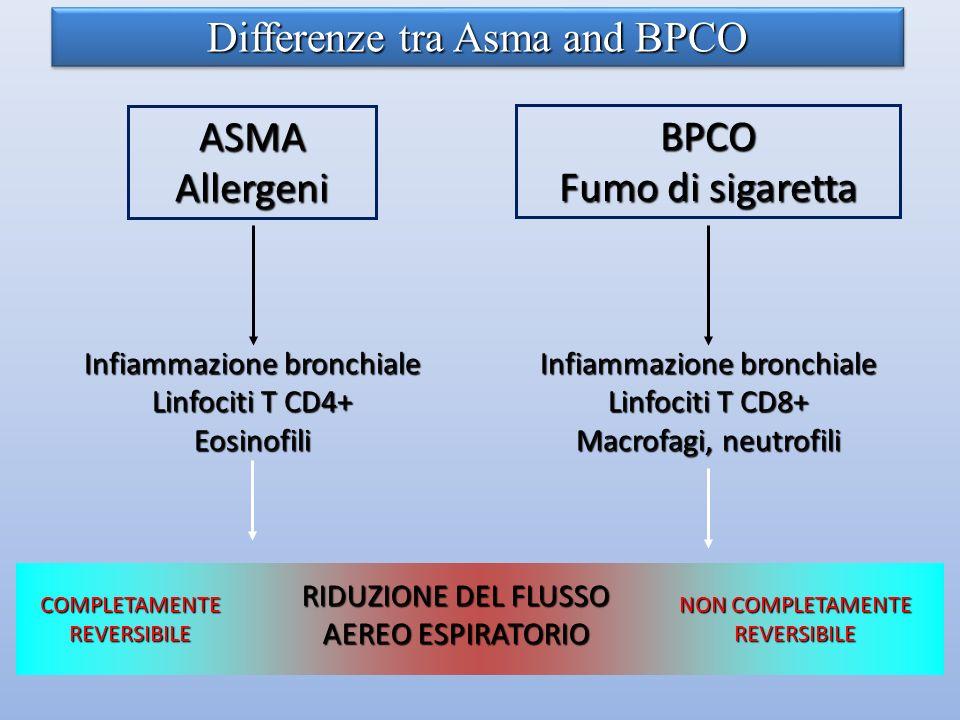 ASMAAllergeni BPCO Fumo di sigaretta Infiammazione bronchiale Linfociti T CD4+ Eosinofili Infiammazione bronchiale Linfociti T CD8+ Macrofagi, neutrofili RIDUZIONE DEL FLUSSO AEREO ESPIRATORIO COMPLETAMENTEREVERSIBILE NON COMPLETAMENTE REVERSIBILE Differenze tra Asma and BPCO