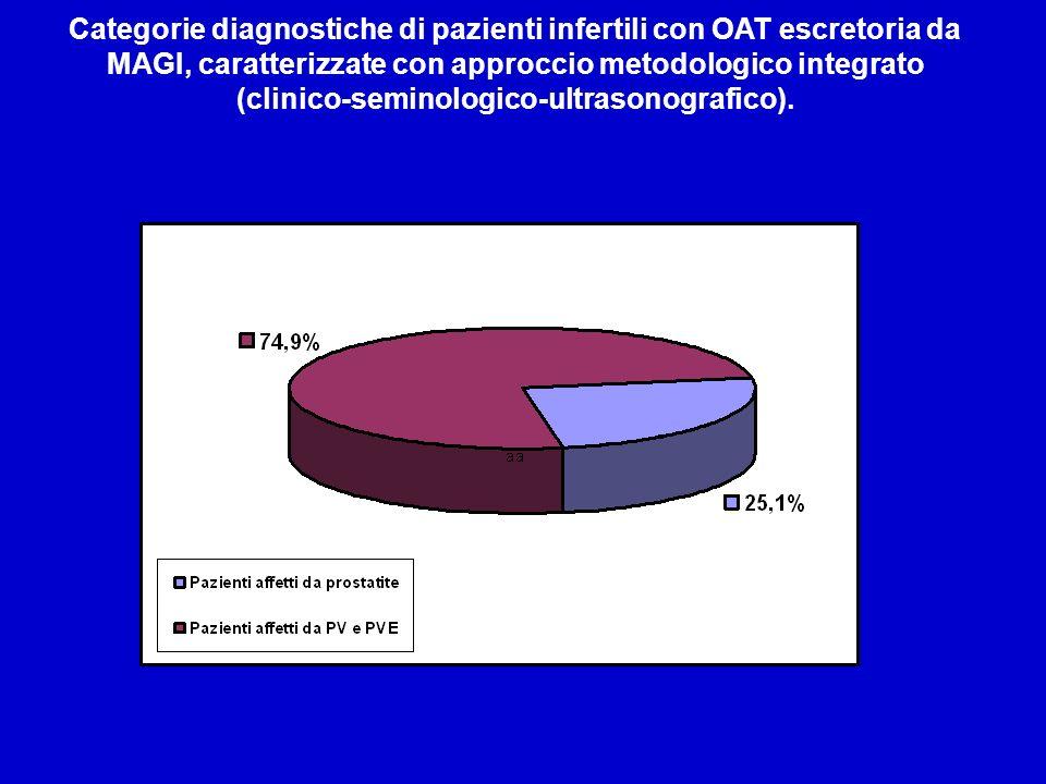 Categorie diagnostiche di pazienti infertili con OAT escretoria da MAGI, caratterizzate con approccio metodologico integrato (clinico-seminologico-ultrasonografico).