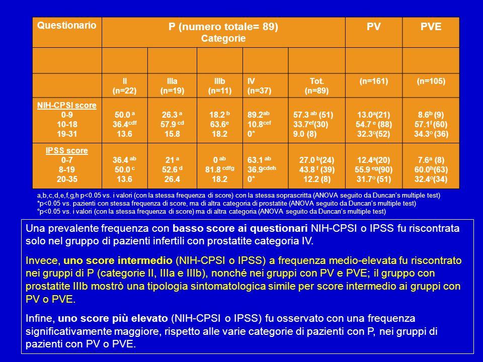 Questionario P (numero totale= 89) Categorie PVPVE II (n=22) IIIa (n=19) IIIb (n=11) IV (n=37) Tot. (n=89) (n=161)(n=105) NIH-CPSI score 0-9 10-18 19-