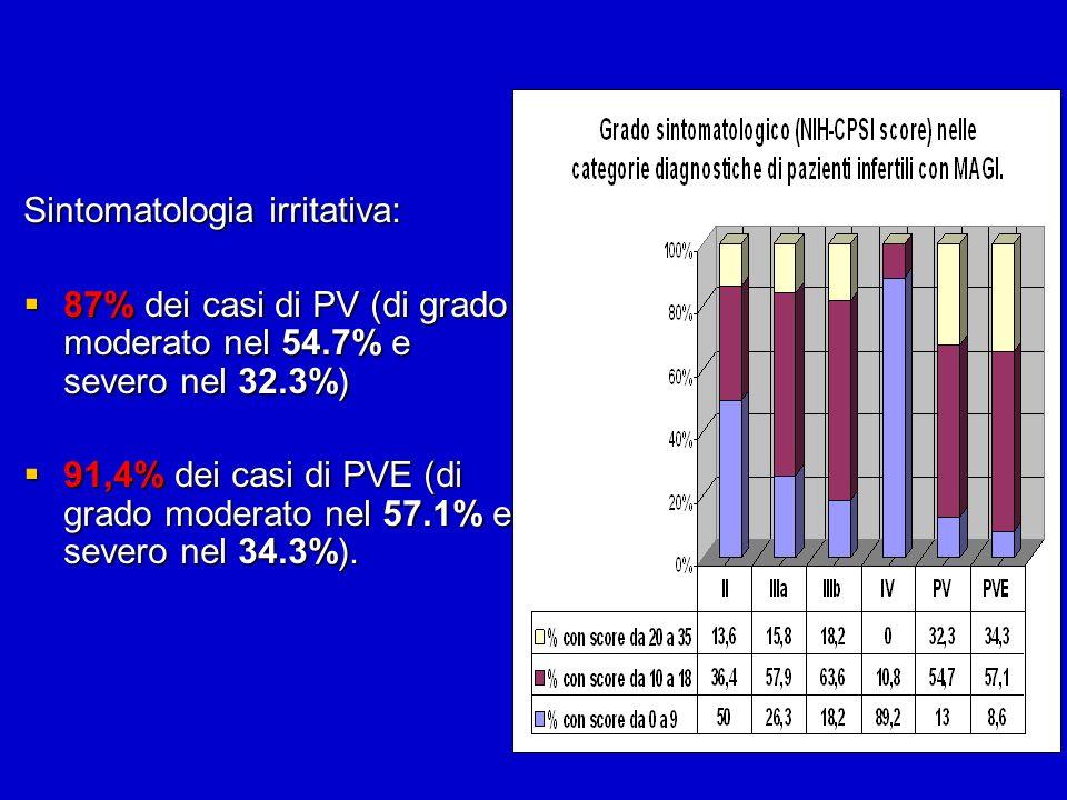 Sintomatologia irritativa: 87% dei casi di PV (di grado moderato nel 54.7% e severo nel 32.3%) 87% dei casi di PV (di grado moderato nel 54.7% e sever