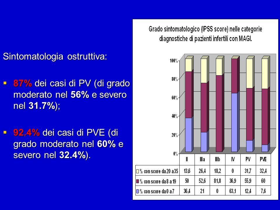 Sintomatologia ostruttiva: 87% dei casi di PV (di grado moderato nel 56% e severo nel 31.7%); 87% dei casi di PV (di grado moderato nel 56% e severo n