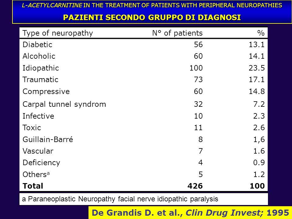 RISULTATI De Grandis D. et al., Clin Drug Invest; 1995