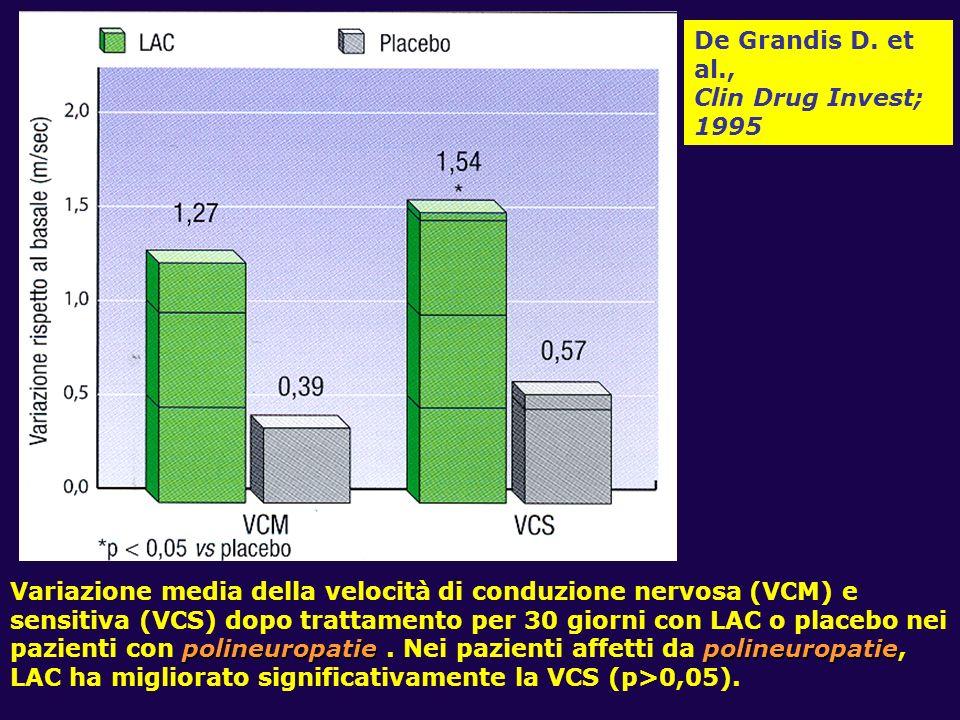 polineuropatie polineuropatie Variazione media della velocità di conduzione nervosa (VCM) e sensitiva (VCS) dopo trattamento per 30 giorni con LAC o p