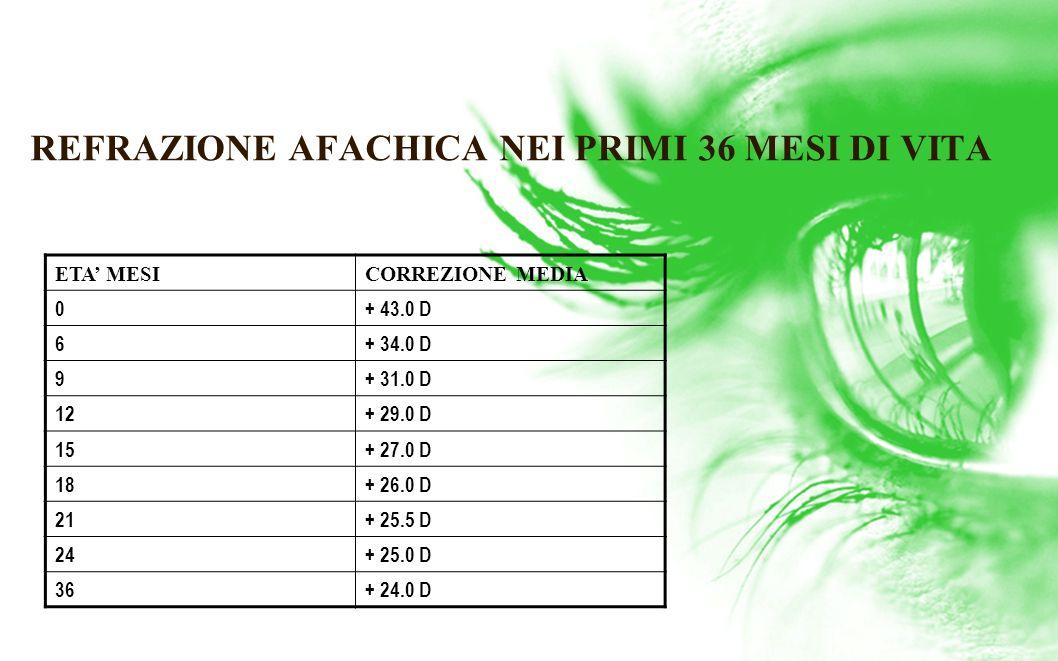 REFRAZIONE AFACHICA NEI PRIMI 36 MESI DI VITA ETA MESICORREZIONE MEDIA 0+ 43.0 D 6+ 34.0 D 9+ 31.0 D 12+ 29.0 D 15+ 27.0 D 18+ 26.0 D 21+ 25.5 D 24+ 2