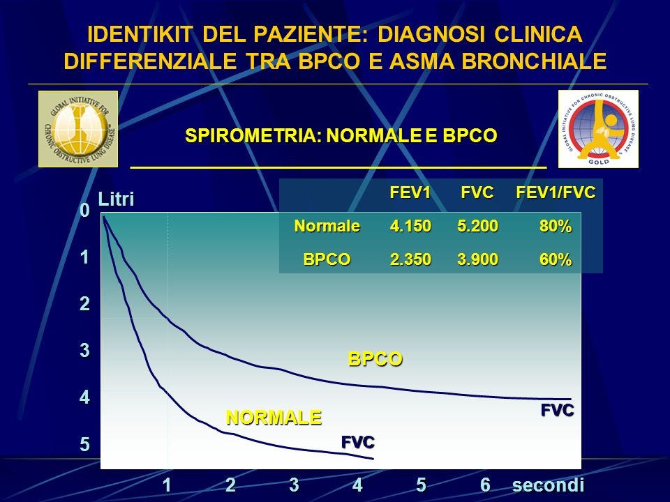 IDENTIKIT DEL PAZIENTE: DIAGNOSI CLINICA DIFFERENZIALE TRA BPCO E ASMA BRONCHIALE 5 0 1 2 3 4 123456 FVC FVC BPCO NORMALE secondiLitri FEV1FVCFEV1/FVC