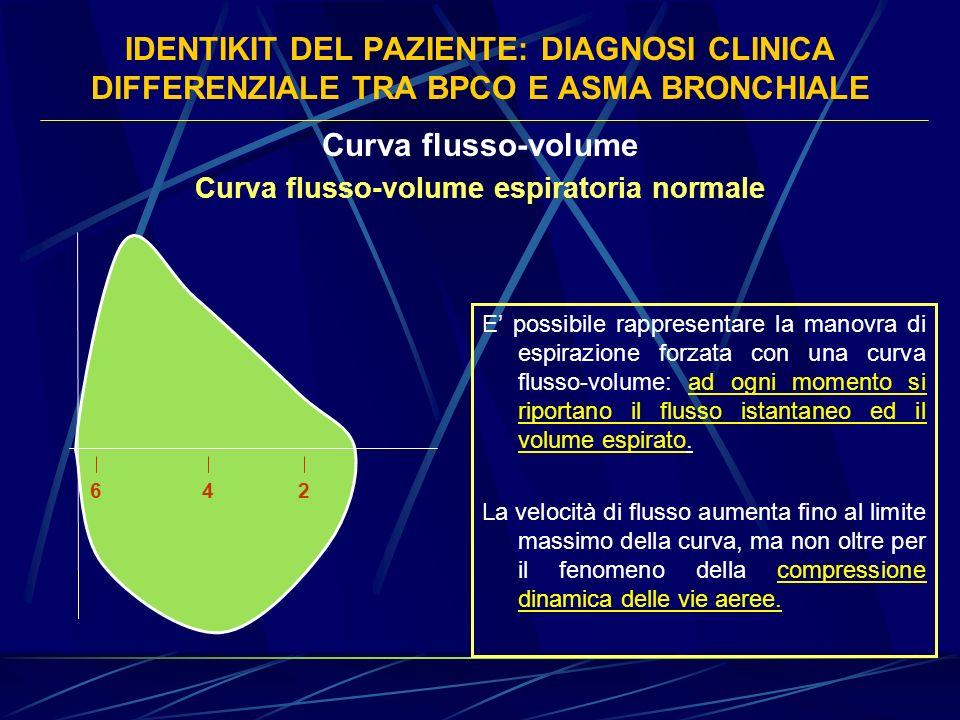 IDENTIKIT DEL PAZIENTE: DIAGNOSI CLINICA DIFFERENZIALE TRA BPCO E ASMA BRONCHIALE Curva flusso-volume E possibile rappresentare la manovra di espirazi