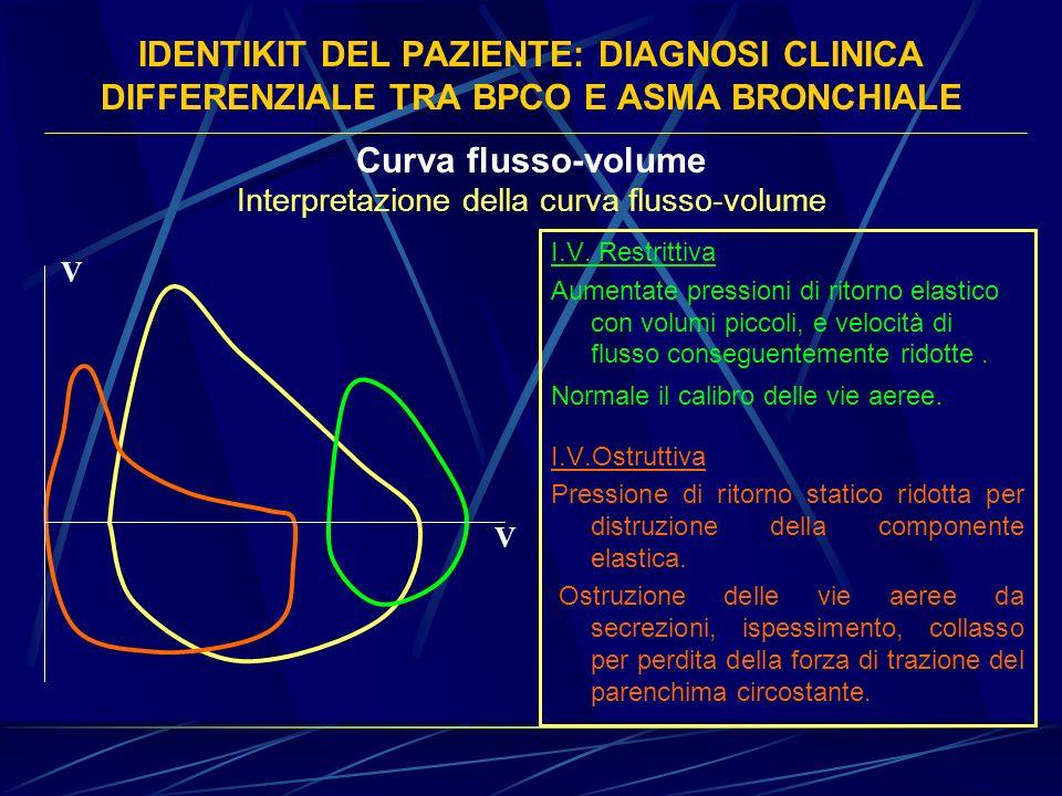 IDENTIKIT DEL PAZIENTE: DIAGNOSI CLINICA DIFFERENZIALE TRA BPCO E ASMA BRONCHIALE Curva flusso-volume I.V. Restrittiva Aumentate pressioni di ritorno