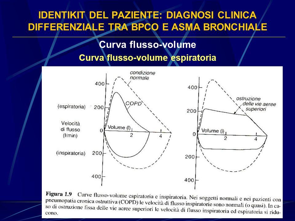 IDENTIKIT DEL PAZIENTE: DIAGNOSI CLINICA DIFFERENZIALE TRA BPCO E ASMA BRONCHIALE Curva flusso-volume Curva flusso-volume espiratoria