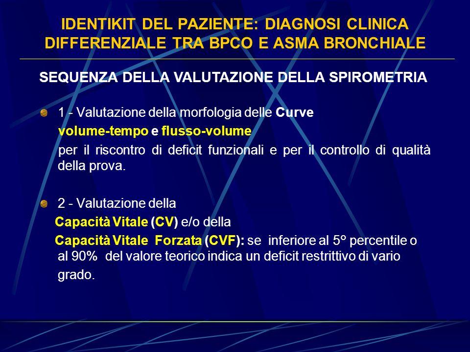 IDENTIKIT DEL PAZIENTE: DIAGNOSI CLINICA DIFFERENZIALE TRA BPCO E ASMA BRONCHIALE SEQUENZA DELLA VALUTAZIONE DELLA SPIROMETRIA 1 - Valutazione della m