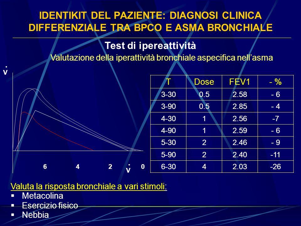 IDENTIKIT DEL PAZIENTE: DIAGNOSI CLINICA DIFFERENZIALE TRA BPCO E ASMA BRONCHIALE Test di ipereattività Valutazione della iperattività bronchiale aspe