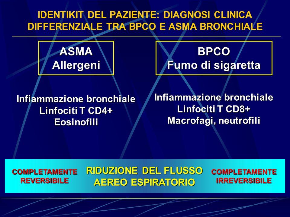 IDENTIKIT DEL PAZIENTE: DIAGNOSI CLINICA DIFFERENZIALE TRA BPCO E ASMA BRONCHIALE ASMAAllergeniBPCO Fumo di sigaretta Infiammazione bronchiale Linfoci