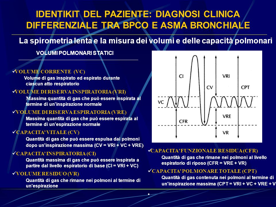 IDENTIKIT DEL PAZIENTE: DIAGNOSI CLINICA DIFFERENZIALE TRA BPCO E ASMA BRONCHIALE VOLUMI POLMONARI STATICI VOLUME CORRENTE (VC) Volume di gas inspirat