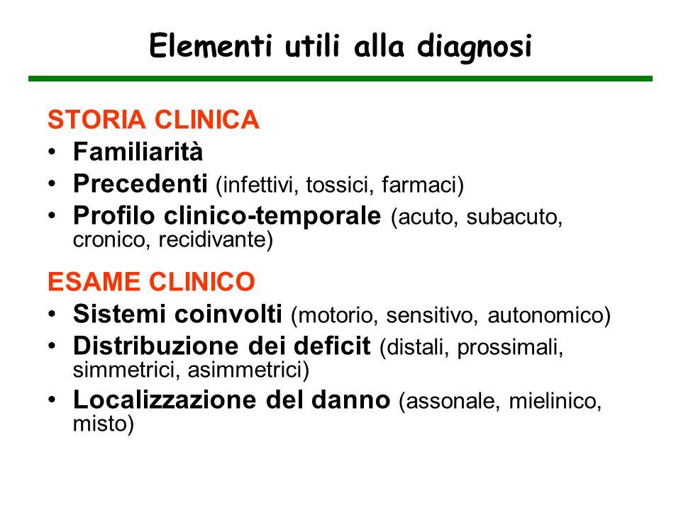 STORIA CLINICA Familiarità Precedenti (infettivi, tossici, farmaci) Profilo clinico-temporale (acuto, subacuto, cronico, recidivante) ESAME CLINICO Si