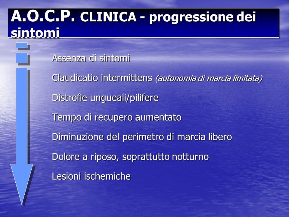 A.O.C.P. CLINICA - progressione dei sintomi Assenza di sintomi Claudicatio intermittens (autonomia di marcia limitata) Distrofie ungueali/pilifere Tem